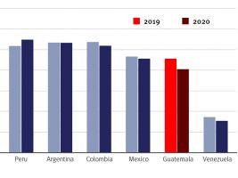 Malas noticias: Guatemala cae en índice de capacidad para combatir la corrupción