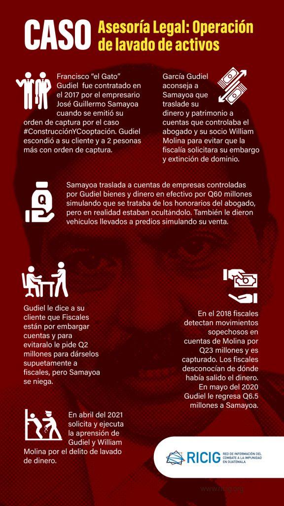 Infografía del caso Asesoría Legal: Operación de lavado de activos en el que se ve involucrado el abogado Francisco García Gudiel.